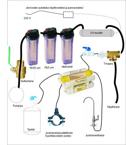 Järvivedestä käyttö- ja juomavesi